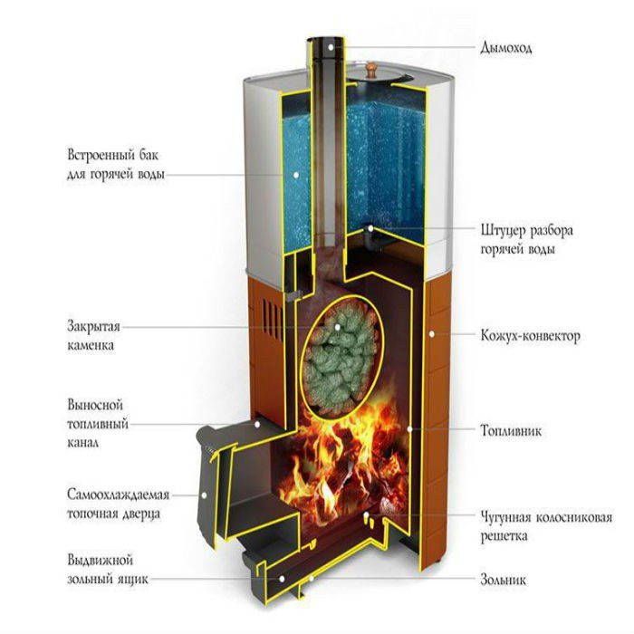 Дымоходы для печи дровяной термофор продажа дымоходов в ростове